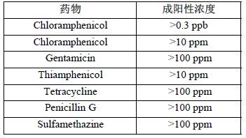 氯霉素欧宝体育卡(组织)特异性