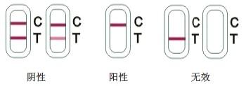 黄曲霉毒素B1检测卡检测结果判读