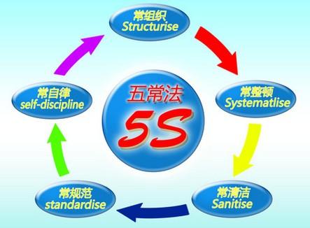 五常法确保学校食品安全可控